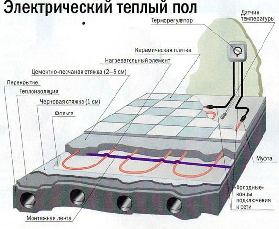 теплые кабельные электрические полы