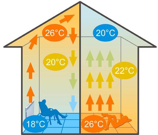 Температурный режим в помещениях с радиаторным отоплением и системой теплых полов