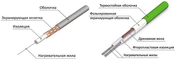 строение нагревательного кабеля