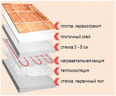 инфракрасные тёплые полы с регулятором