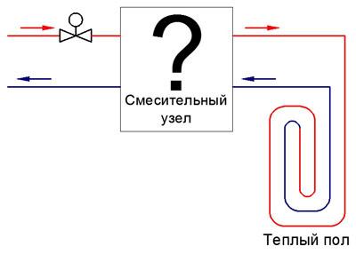 отопление водяное теплый пол
