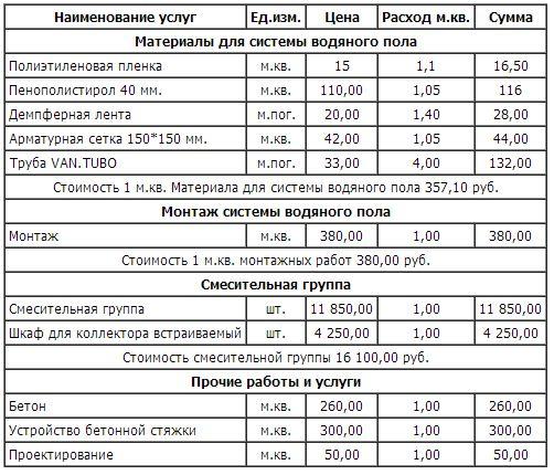 стоимость теплого водяного пола