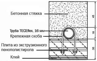 стяжка для теплого водяного пола