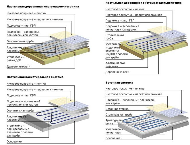 Способы монтажа теплого водяного пола