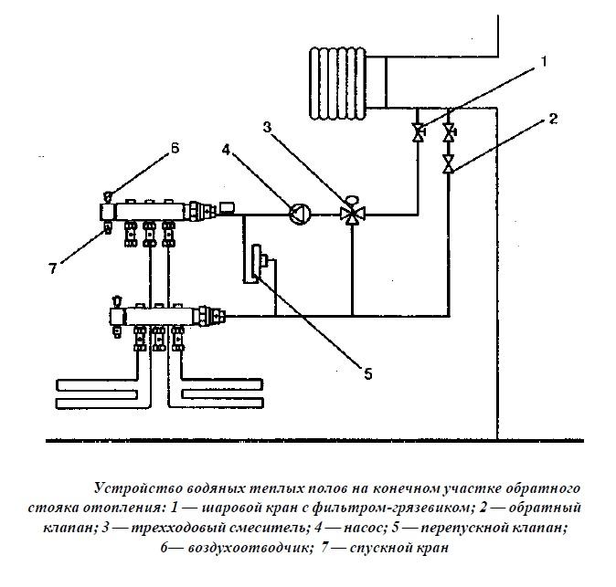 Схема подключения водяного пола к центральной системе отопления