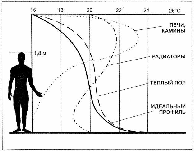 График идеального температурного профиля и разных систем отопления