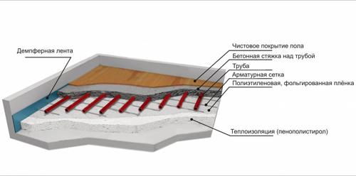бетонный теплый пол в бане