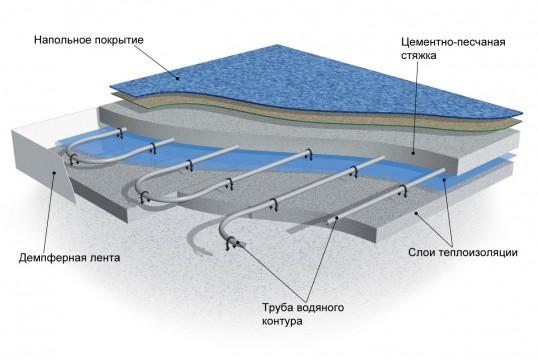 как сделать водяные теплые полы