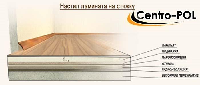 Толщина ламината подбирается по типу помещения