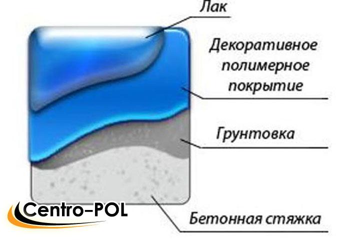 Устройство обычного полимерного пола