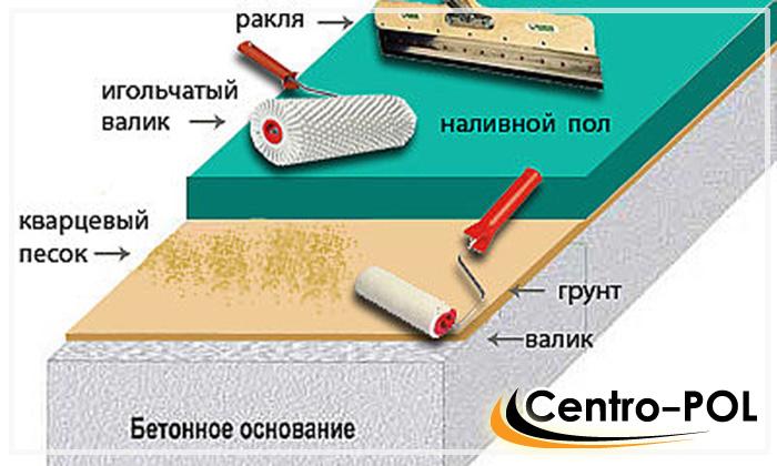 наливные полы технология производства