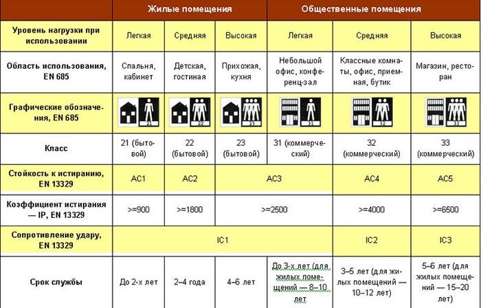 Классы ламината и краткие характеристики