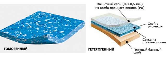 типы линолеумного покрытия