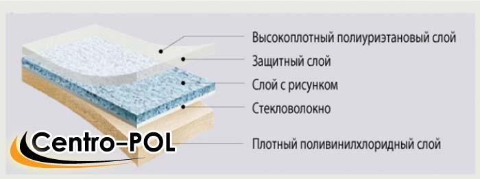 как разгладить линолеум