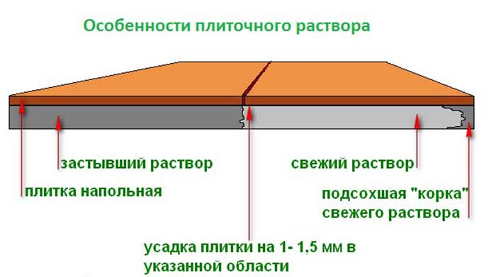 Неравномерное застывание плиточного клея