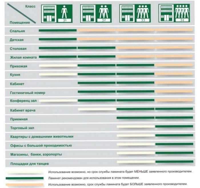 схема срока службы ламината в разных помещениях