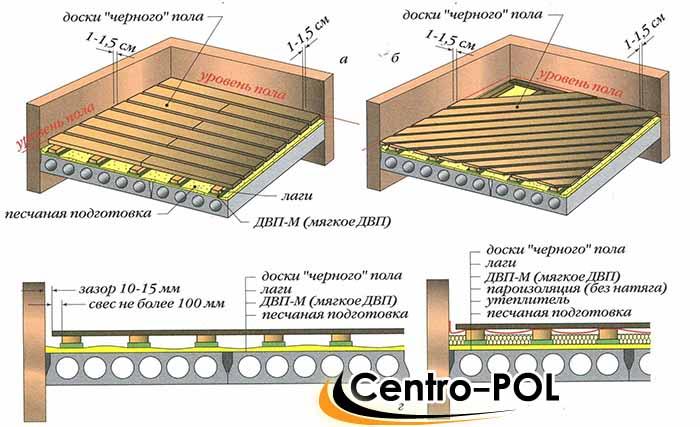 Схематическое устройство деревянного пола в квартире