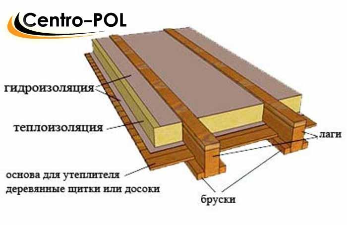 замена деревянных полов