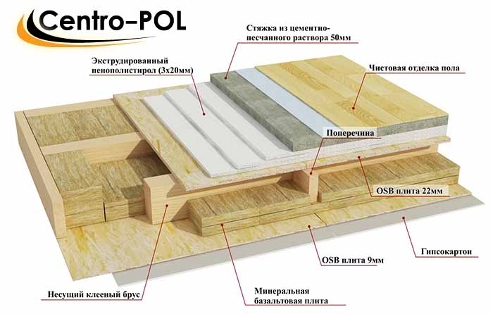 материал для пола в деревянном доме