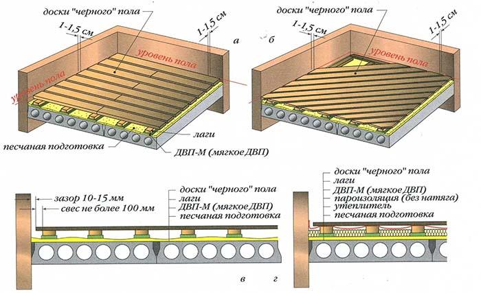 конструкция пола по деревянным балкам