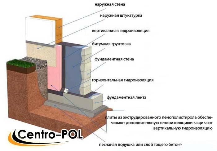 Холодной крыши профнастила гидроизоляция