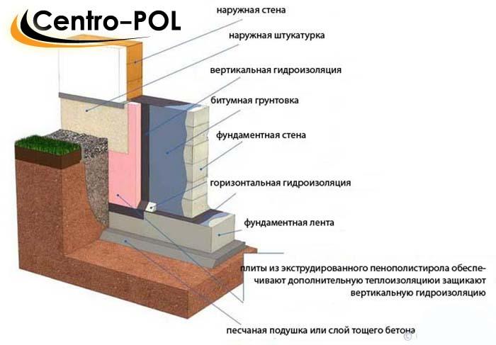 гидроизоляция фундаментов и стен подвала