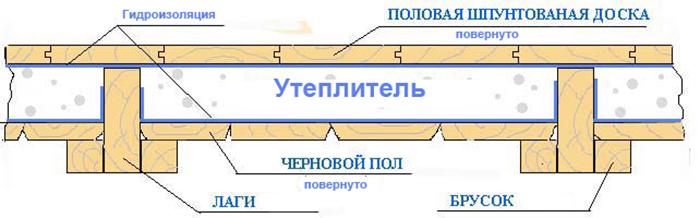 Схема устройства утепленного перекрытия в деревянном доме