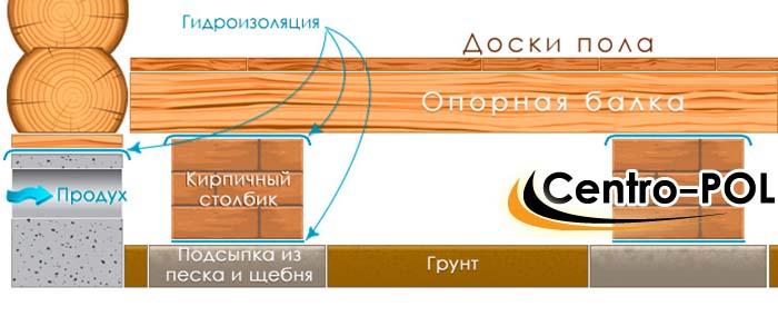 пол деревянный на даче