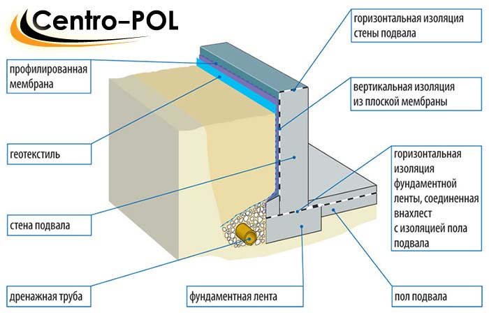 гидроизоляция каменного фундаменту