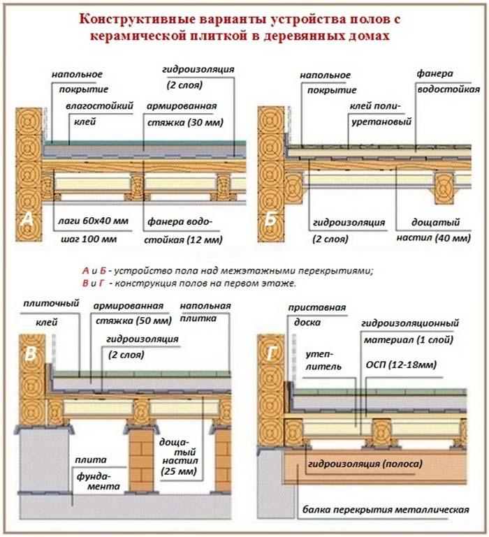 как сделать деревянный пол на даче