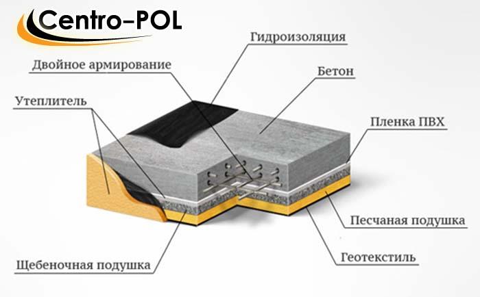 гидроизоляция под ленточный фундамент