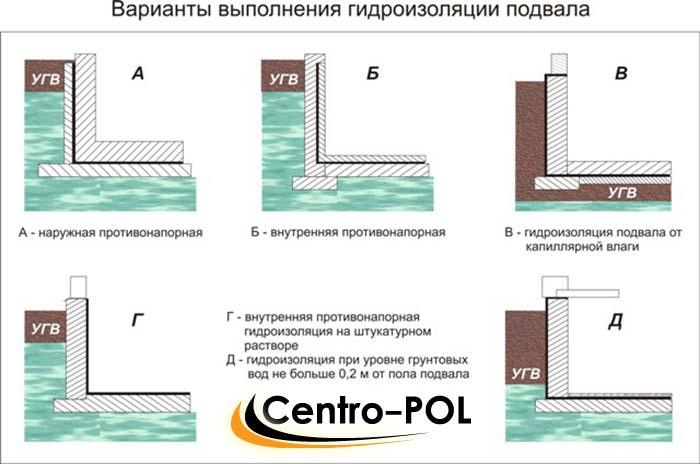 виды гидроизоляции фундаментов и стен подвалов