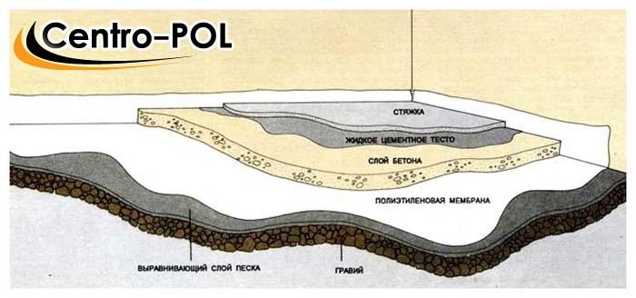гидроизоляция на деревянный пол в ванной