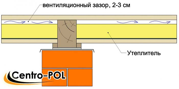 Схема утепленного пирога пола на лагах