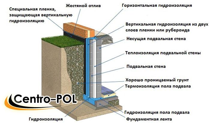 Схема наружной гидроизоляции подвального помещения