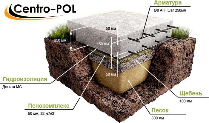 Схема устройства плиточного плавающего фундамента