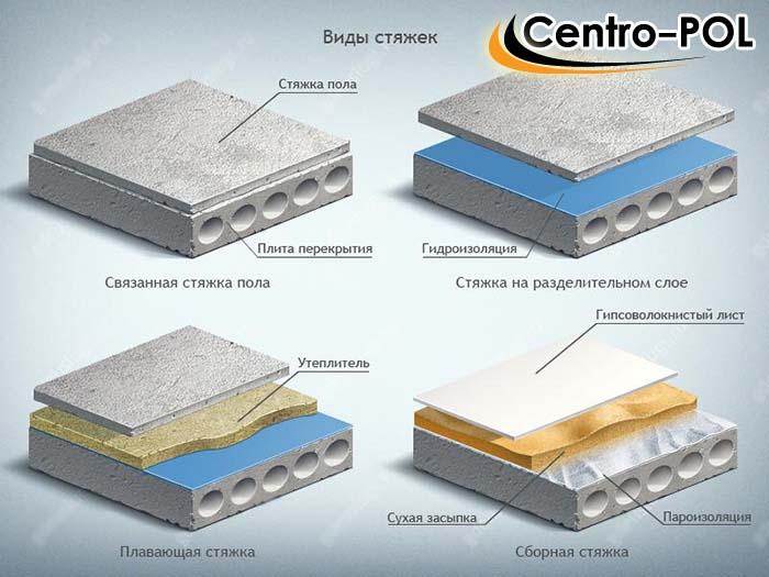 Основные виды цементно-песчаных стяжек для бетонного пола