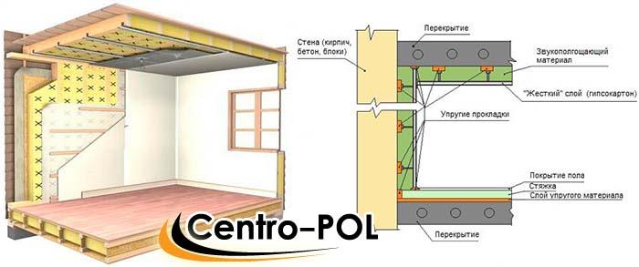 Схема полной звукоизоляции жилого помещения