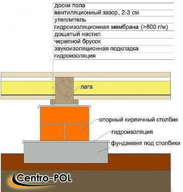 бетонный пол по грунту в бане