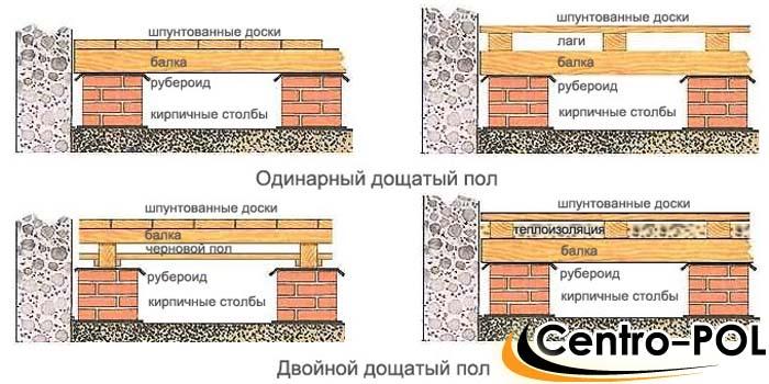 устройство чернового пола в деревянном доме видео