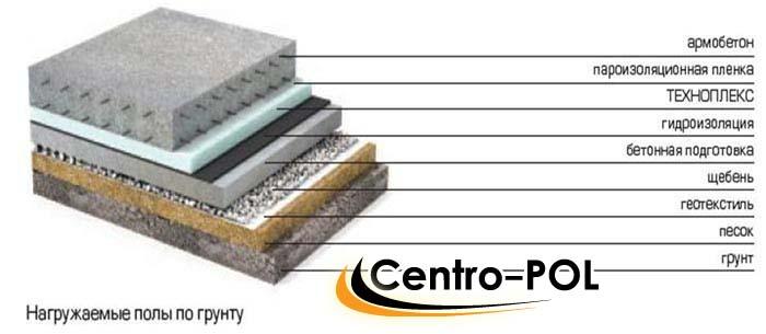 гидроизоляция в земле материалы