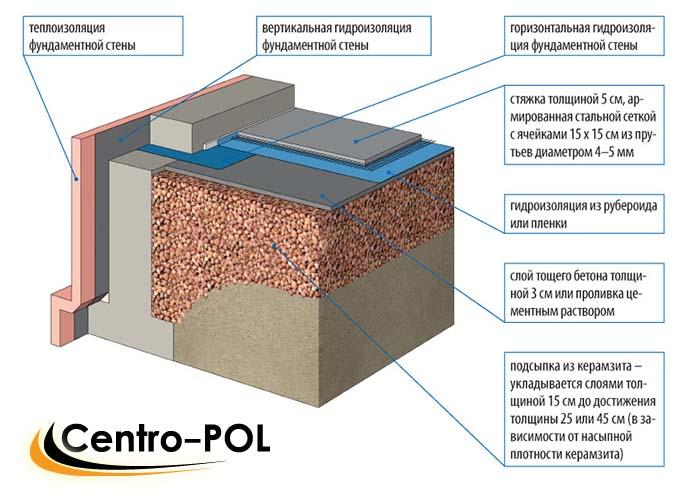 бетонный пол в частном доме