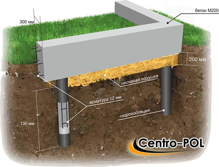 нужно ли делать гидроизоляцию фундамента
