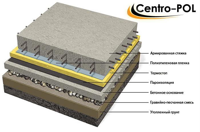 эксплуатация бетонных полов