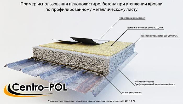 заливка пола полистиролбетоном