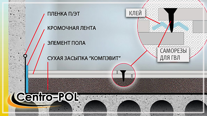 Фиксация плит ГВЛ при помощи саморезов