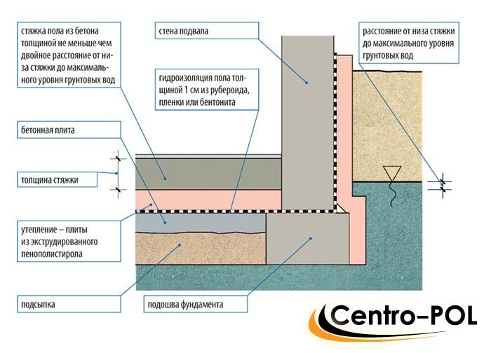 гидроизоляция земли под домом