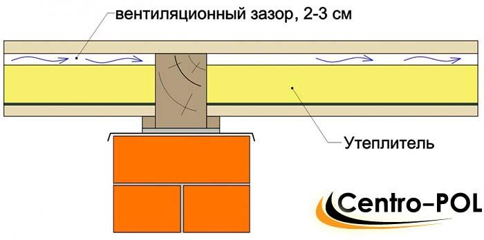 вентиляция пола на даче