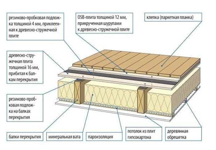 Схема звукоизоляции деревянного пола на лагах