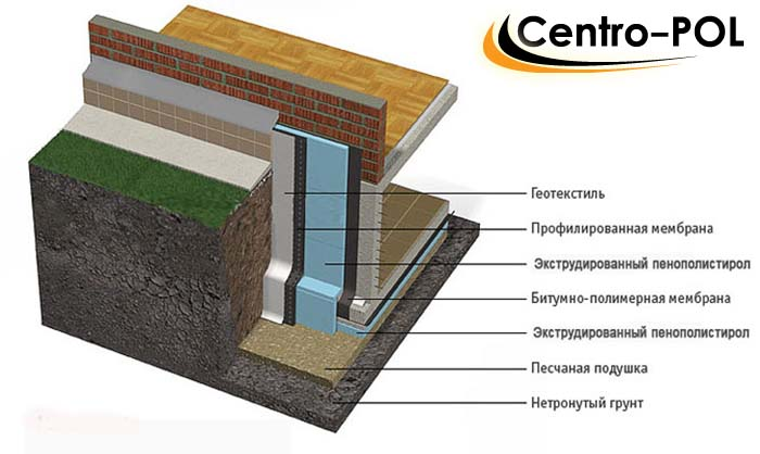 гидроизоляция грунта под домом